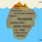 Responsive Design Eisberg Iceberg Brad Frost Quelle Slideshare