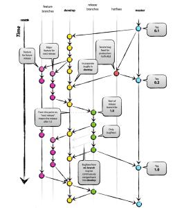 Webdevelopment aus Duisburg Git Flow Branching Model