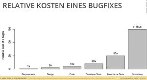 Kosten Bugs in PHP Webdesign Projekten Quelle Judith Andresen