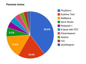 Phpstorm Best IDE 2014