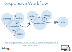 Responsive Webdesign Workflow