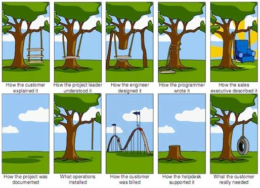 Build-Prozess